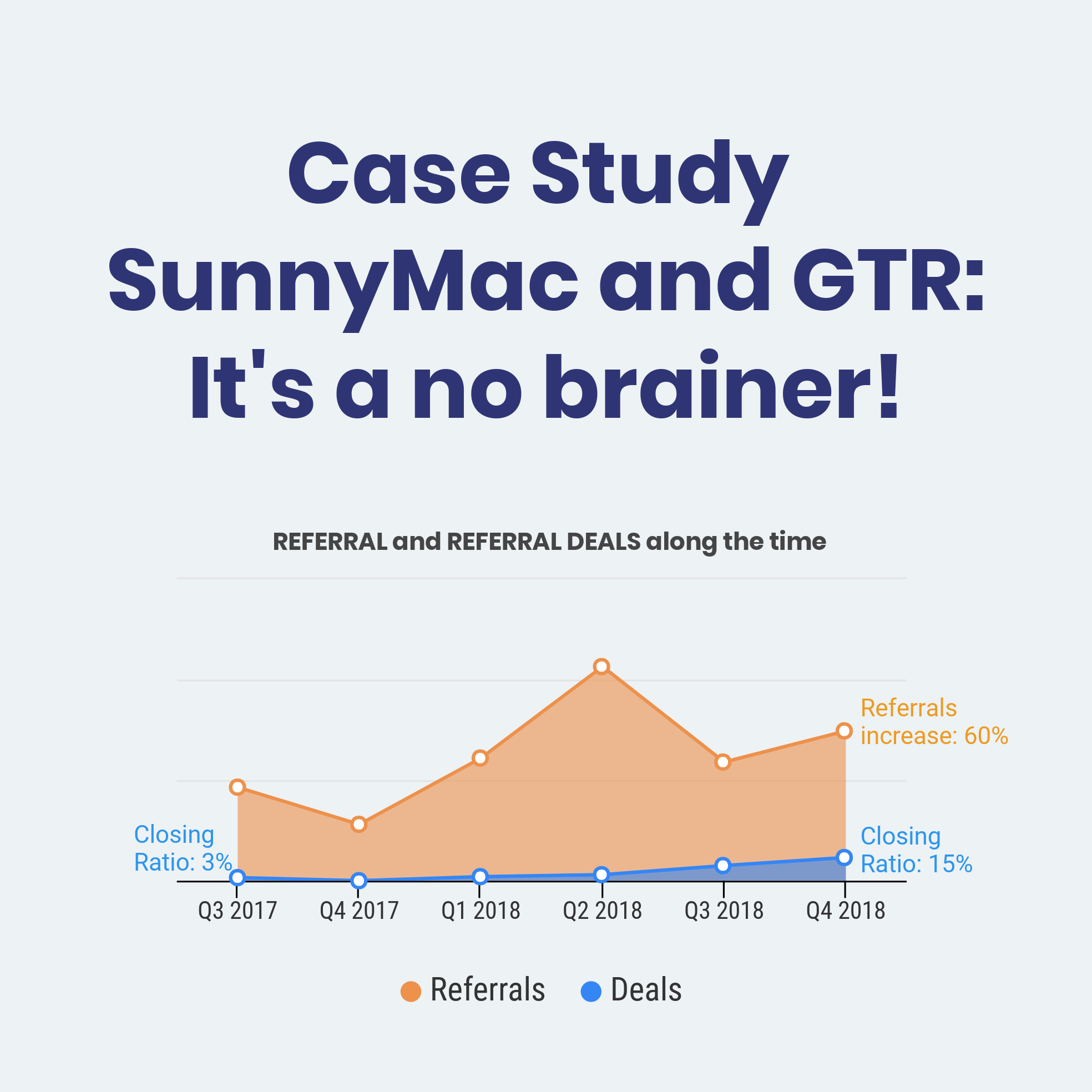 SunnyMac Solar Referral Program Case Study