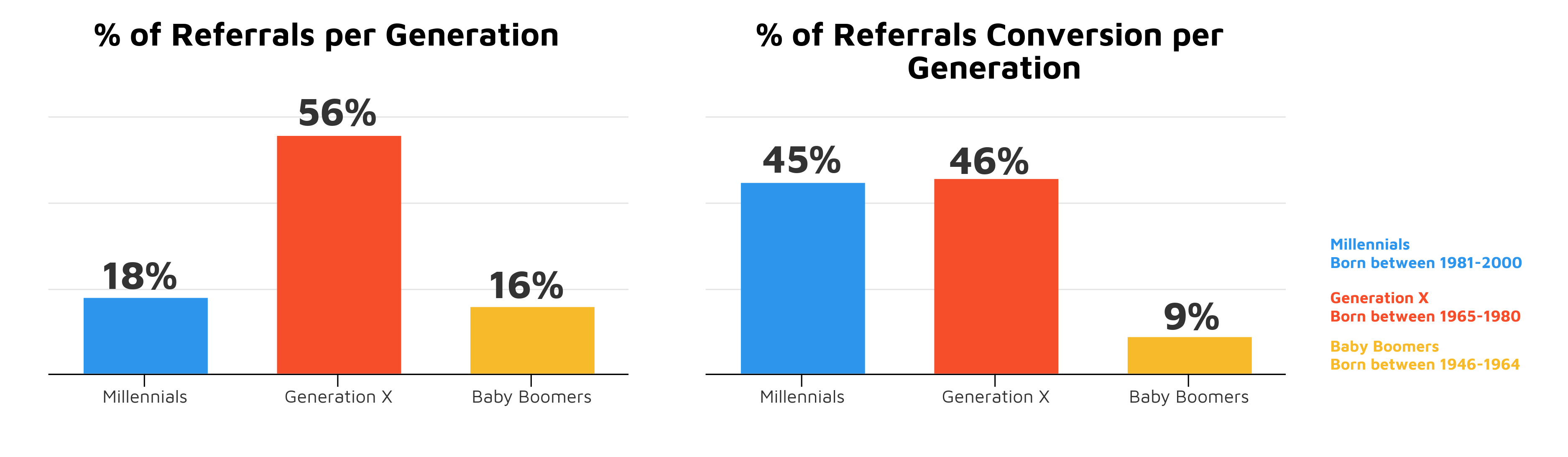 Referrals and Generations